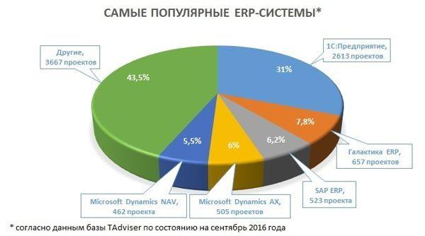 Рынок ERP систем 2016