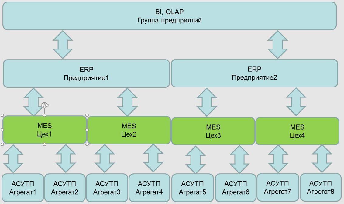 Место MES систем на предприятии